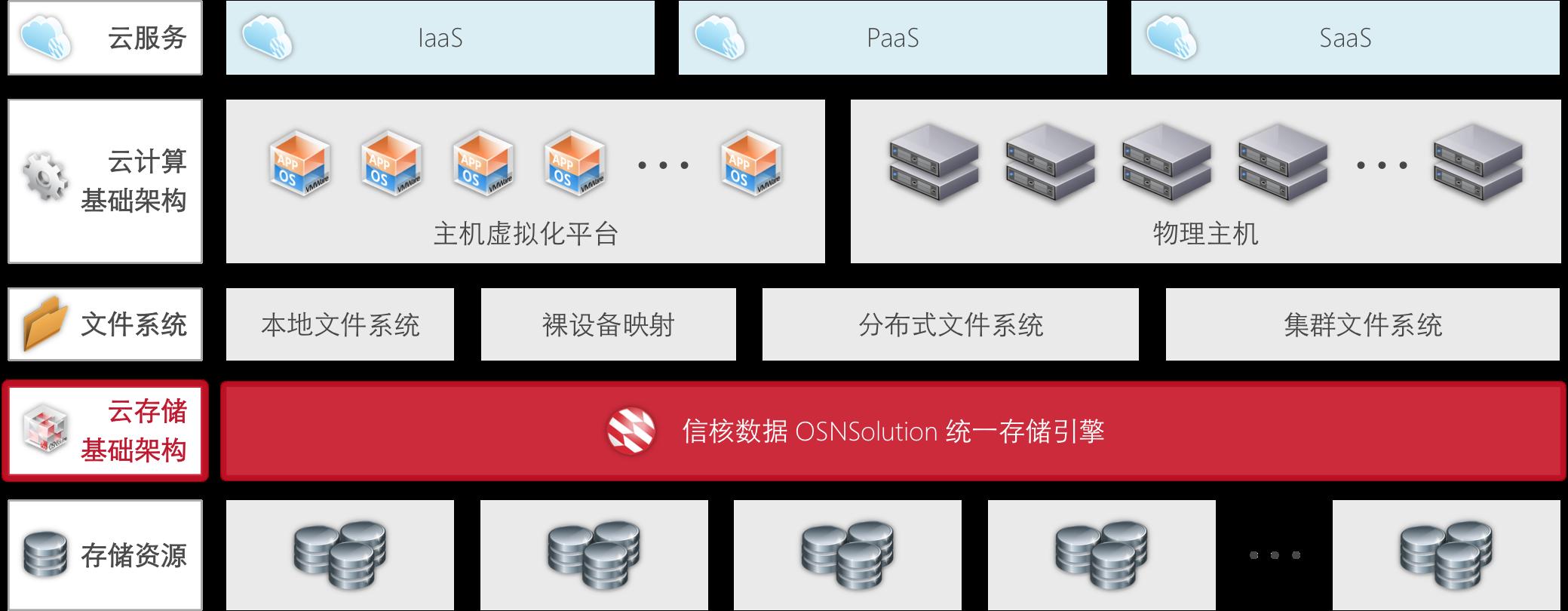 云存储基础架构 - 云存储